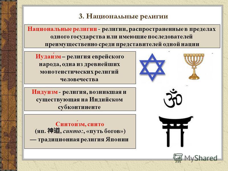3. Национальные религии Национальные религии - религии, распространенные в пределах одного государства или имеющие последователей преимущественно среди представителей одной нации Иудаи́см – религия еврейского народа, одна из древнейших монотеистическ