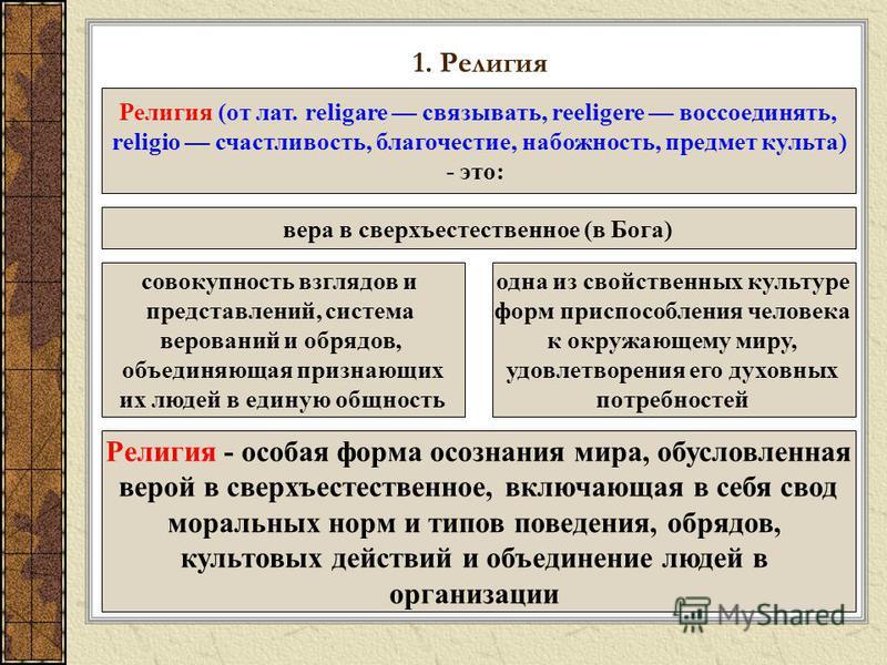 1. Религия Религия (от лат. religare связывать, reeligere воссоединять, religio счастливость, благочестие, набожность, предмет культа) - это: вера в сверхъестественное (в Бога) одна из свойственных культуре форм приспособления человека к окружающему
