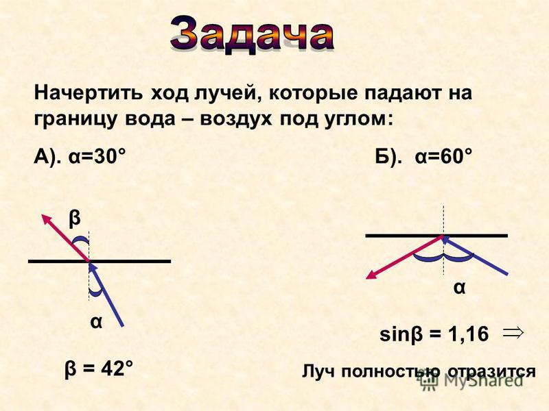 Начертить ход лучей, которые падают на границу вода – воздух под углом: А). α=30° Б). α=60° α β β = 42° α sinβ = 1,16 Луч полностью отразится