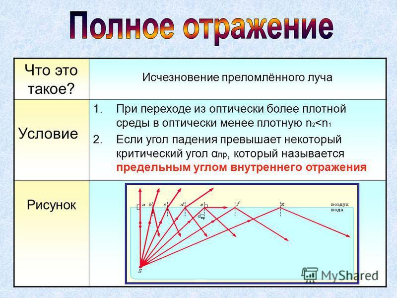 Что это такое? Исчезновение преломлённого луча Условие 1. При переходе из оптически более плотной среды в оптически менее плотную n 2 <n 1 2. Если угол падения превышает некоторый критический угол α пр, который называется предельным углом внутреннего