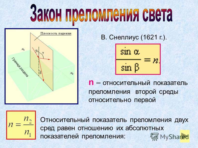 В. Снеллиус (1621 г.). n – относительный показатель преломления второй среды относительно первой Относительный показатель преломления двух сред равен отношению их абсолютных показателей преломления: