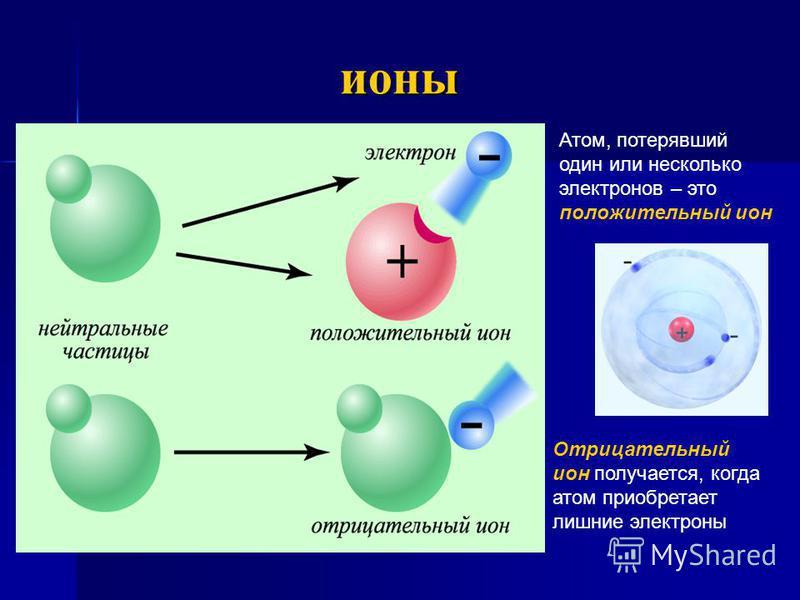 ионы Атом, потерявший один или несколько электронов – это положительный ион Отрицательный ион получается, когда атом приобретает лишние электроны