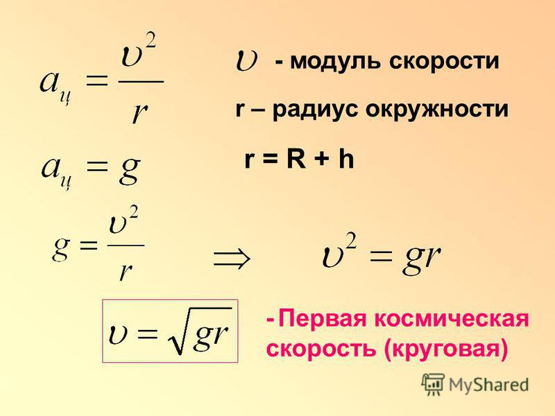 - модуль скорости r – радиус окружности - Первая космическая скорость (круговая) r = R + h