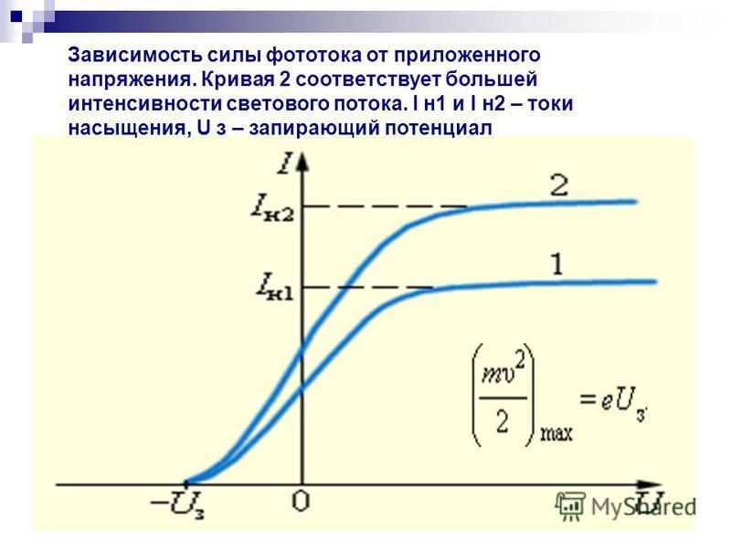 Зависимость силы фототока от приложенного напряжения. Кривая 2 соответствует большей интенсивности светового потока. I н 1 и I н 2 – токи насыщения, U з – запирающий потенциал