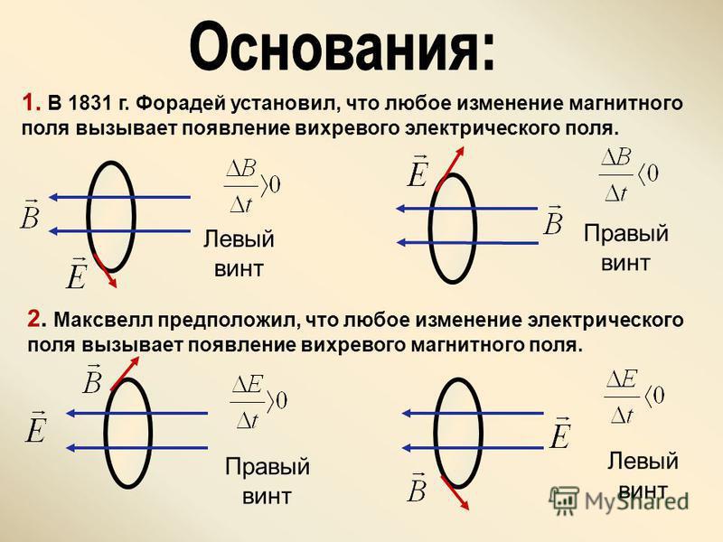 1. В 1831 г. Форадей установил, что любое изменение магнитного поля вызывает появление вихревого электрического поля. Левый винт Правый винт 2. Максвелл предположил, что любое изменение электрического поля вызывает появление вихревого магнитного поля