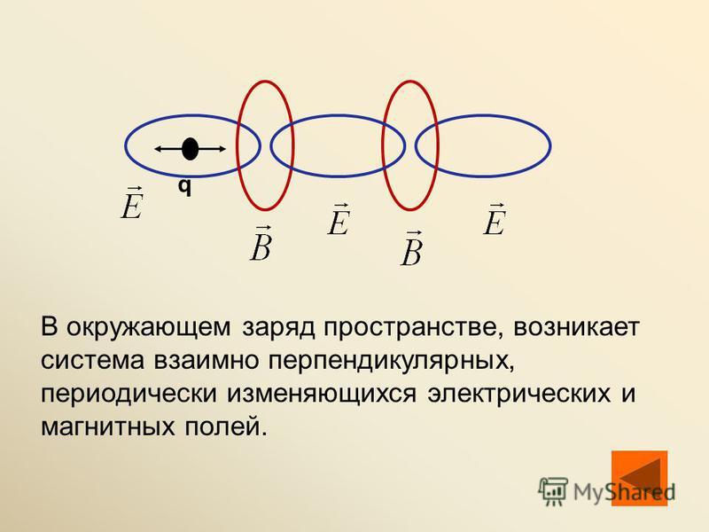 q В окружающем заряд пространстве, возникает система взаимно перпендикулярных, периодически изменяющихся электрических и магнитных полей.