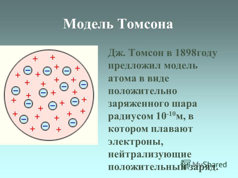 Модель Томсона Дж. Томсон в 1898 году предложил модель атома в виде положительно заряженного шара радиусом 10 -10 м, в котором плавают электроны, нейтрализующие положительный заряд.