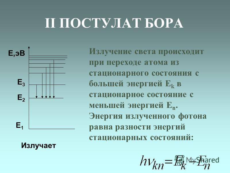 II ПОСТУЛАТ БОРА Излучение света происходит при переходе атома из стационарного состояния с большей энергией Е k в стационарное состояние с меньшей энергией Е n. Энергия излученного фотона равна разности энергий стационарных состояний: Е1Е1 Е2Е2 Е3Е3