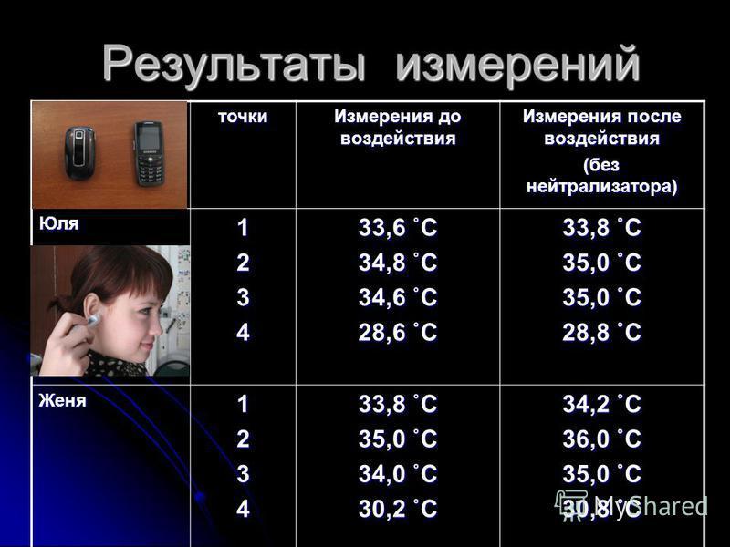 Результаты измерений точки Измерения до воздействия Измерения после воздействия (без нейтрализатора) Юля 1234 33,6 ˚С 34,8 ˚С 34,6 ˚С 28,6 ˚С 33,8 ˚С 35,0 ˚С 28,8 ˚С Женя 1234 33,8 ˚С 35,0 ˚С 34,0 ˚С 30,2 ˚С 34,2 ˚С 36,0 ˚С 35,0 ˚С 30,8 ˚С