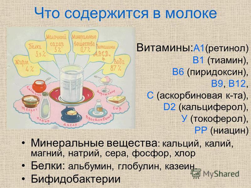 Что содержится в молоке Витамины: А1(ретинол) В1 (тиамин), В6 (пиридоксин), В9, В12, С (аскорбиновая к-та), D2 (кальциферол), У (токоферол), РР (ниацин) Минеральные вещества : кальций, калий, магний, натрий, сера, фосфор, хлор Белки: альбумин, глобул