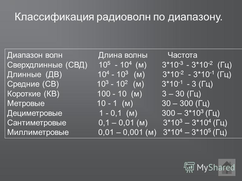 Классификация радиоволн по диапазону. Диапазон волн Длина волны Частота Сверхдлинные (СВД) 10 5 - 10 4 (м) 3*10 -3 - 3*10 -2 (Гц) Длинные (ДВ) 10 4 - 10 3 (м) 3*10 -2 - 3*10 -1 (Гц) Средние (СВ) 10 3 - 10 2 (м) 3*10 -1 - 3 (Гц) Короткие (КВ) 100 - 10
