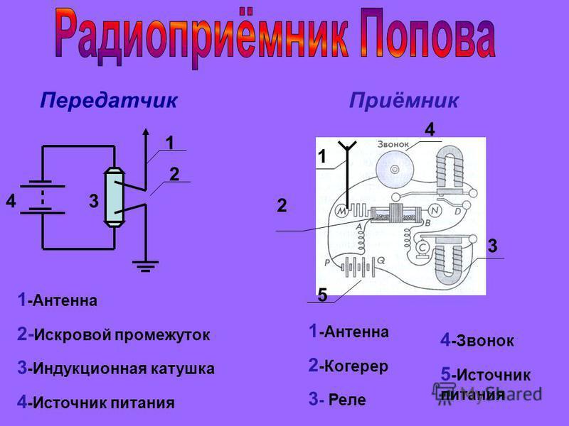 Передатчик 1 2 34 1 -Антенна 2- Искровой промежуток 3 -Индукционная катушка 4 -Источник питания Приёмник 1 2 3 4 5 1 -Антенна 2 -Когерер 3 - Реле 4 -Звонок 5 -Источник питания