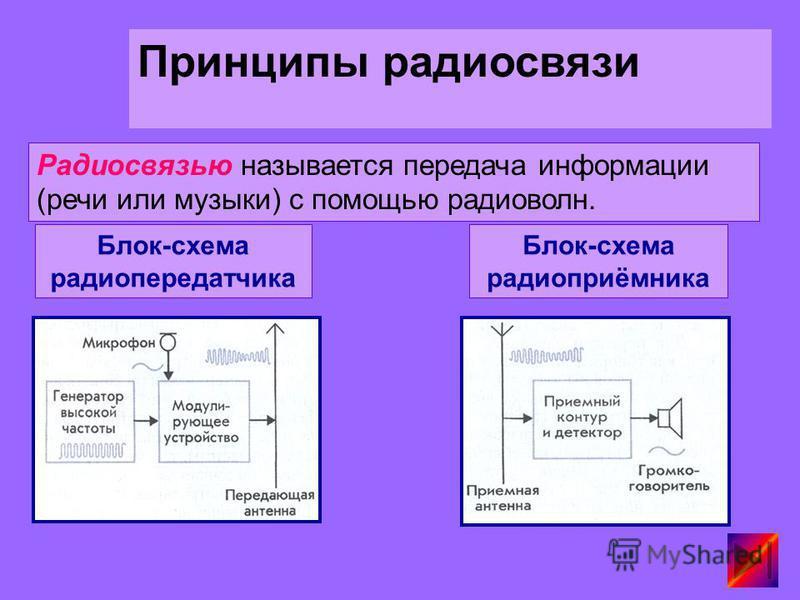 Радиосвязью называется передача информации (речи или музыки) с помощью радиоволн. Блок-схема радиопередатчика Блок-схема радиоприёмника Принципы радиосвязи