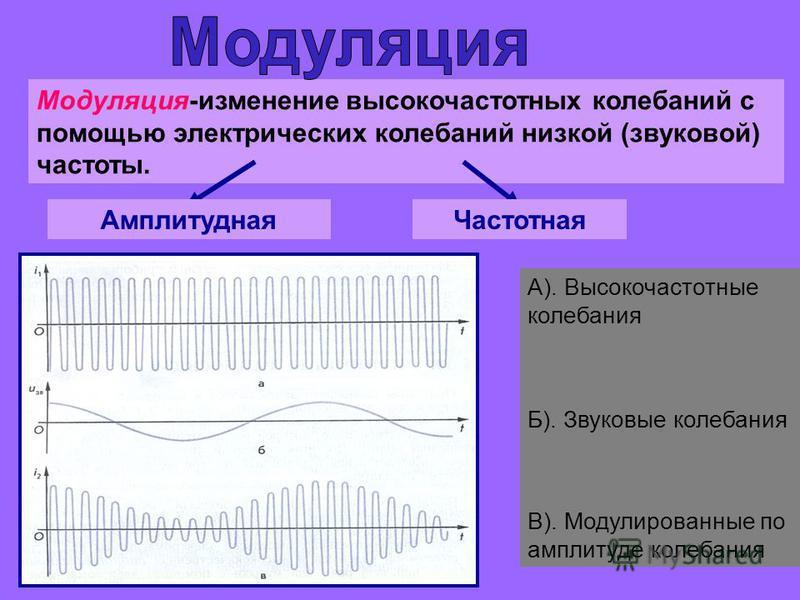 Модуляция-изменение высокочастотных колебаний с помощью электрических колебаний низкой (звуковой) частоты. Амплитудная Частотная А). Высокочастотные колебания Б). Звуковые колебания В). Модулированные по амплитуде колебания