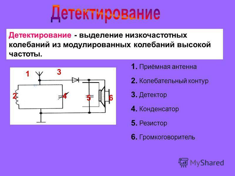1 2 3 4 5 Детектирование - выделение низкочастотных колебаний из модулированных колебаний высокой частоты. 1. Приёмная антенна 2. Колебательный контур 3. Детектор 4. Конденсатор 5. Резистор 6. Громкоговоритель 6