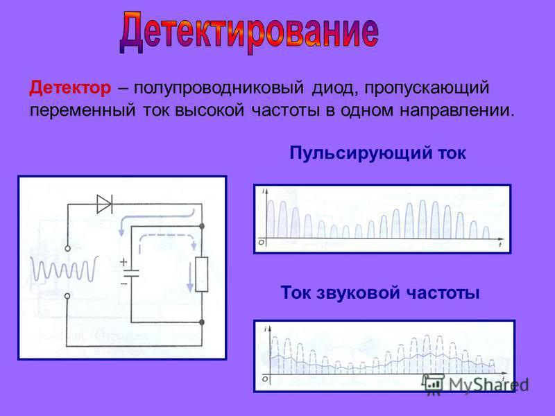 Пульсирующий ток Ток звуковой частоты Детектор – полупроводниковый диод, пропускающий переменный ток высокой частоты в одном направлении.