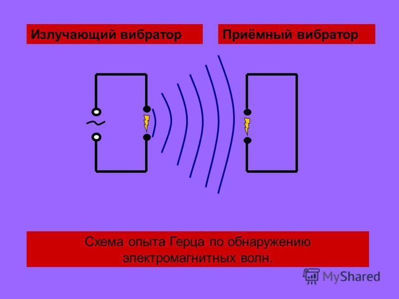 Излучающий вибратор Приёмный вибратор Схема опыта Герца по обнаружению электромагнитных волн.
