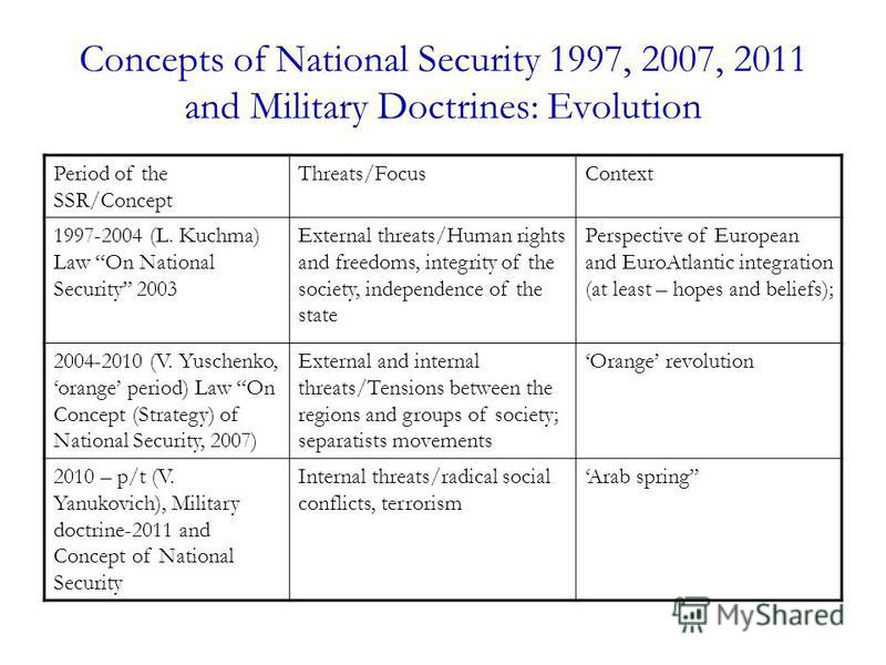 Concepts of National Security 1997, 2007, 2011 and Military Doctrines: Evolution Period of the SSR/Concept Threats/FocusContext 1997-2004 (L. Kuchma) Law On National Security 2003 External threats/Human rights and freedoms, integrity of the society,
