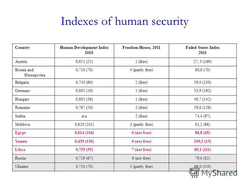 Indexes of human security CountryHuman Development Index 2010 Freedom House, 2011Failed States Index 2011 Austria0,851 (25)1 (free)27, 3 (169) Bosnia and Herzegovina 0,710 (70)4 (partly free)80,9 (70) Bulgaria0,743 (60)2 (free)59,0 (130) Germany0,885