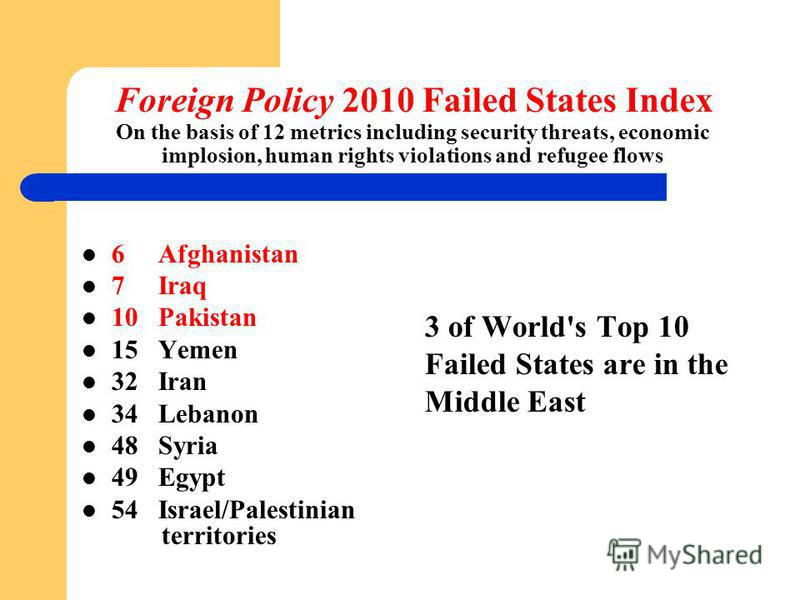 Foreign Policy 2010 Failed States Index On the basis of 12 metrics including security threats, economic implosion, human rights violations and refugee flows 6 Afghanistan 7 Iraq 10 Pakistan 15 Yemen 32 Iran 34 Lebanon 48 Syria 49 Egypt 54 Israel/Pale