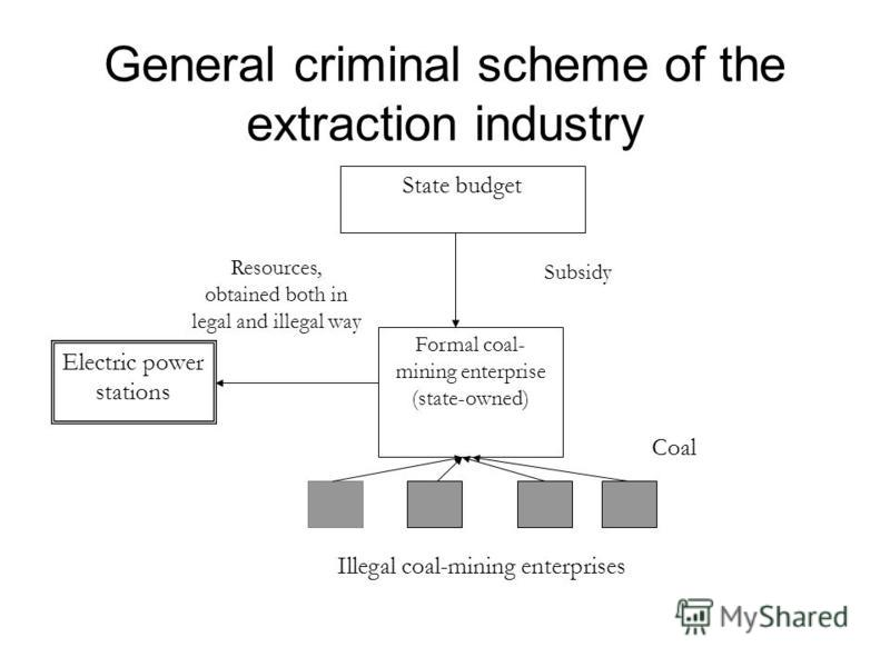 General criminal scheme of the extraction industry Formal coal- mining enterprise (state-owned) State budget Subsidy Illegal coal-mining enterprises Coal Electric power stations Resources, obtained both in legal and illegal way