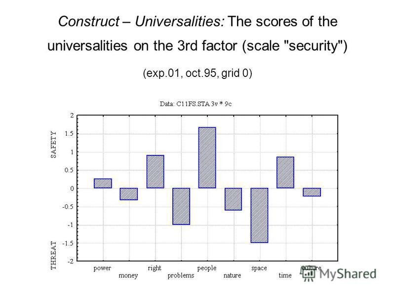 Construct – Universalities: The scores of the universalities on the 3rd factor (scale security) (exp.01, oct.95, grid 0)