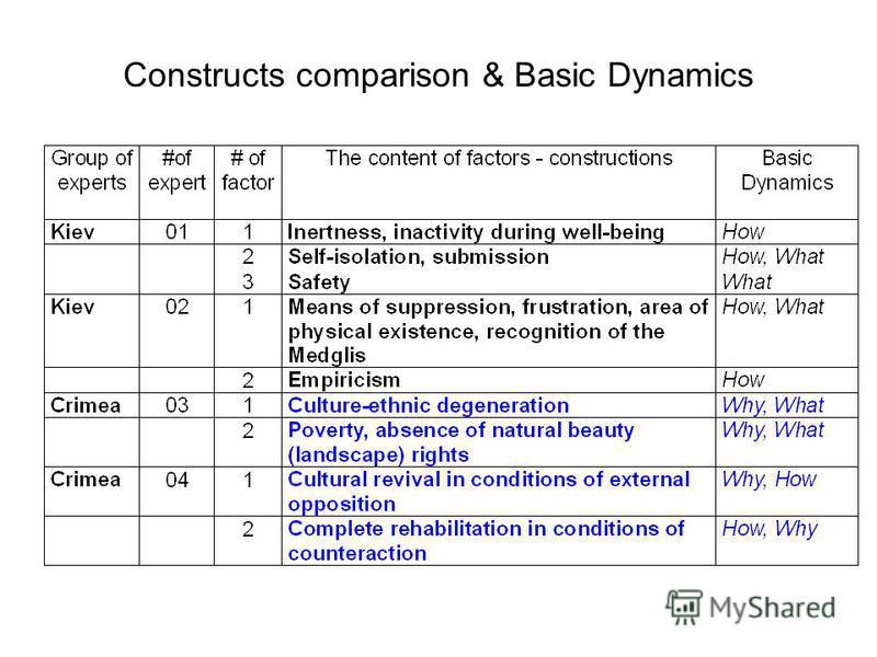 Сonstructs comparison & Basic Dynamics