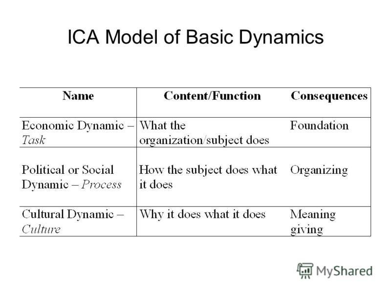 ICA Model of Basic Dynamics