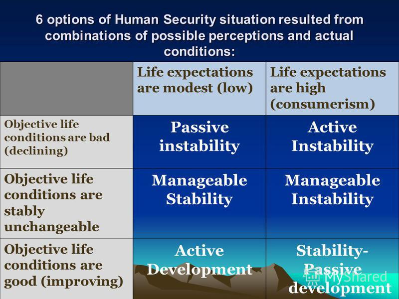 6 options of Human Security situation resulted from combinations of possible perceptions and actual conditions: Life expectations are modest (low) Life expectations are high (consumerism) Objective life conditions are bad (declining) Passive instabil