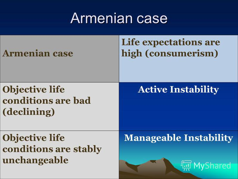 Armenian case Life expectations are high (consumerism) Objective life conditions are bad (declining) Active Instability Objective life conditions are stably unchangeable Manageable Instability