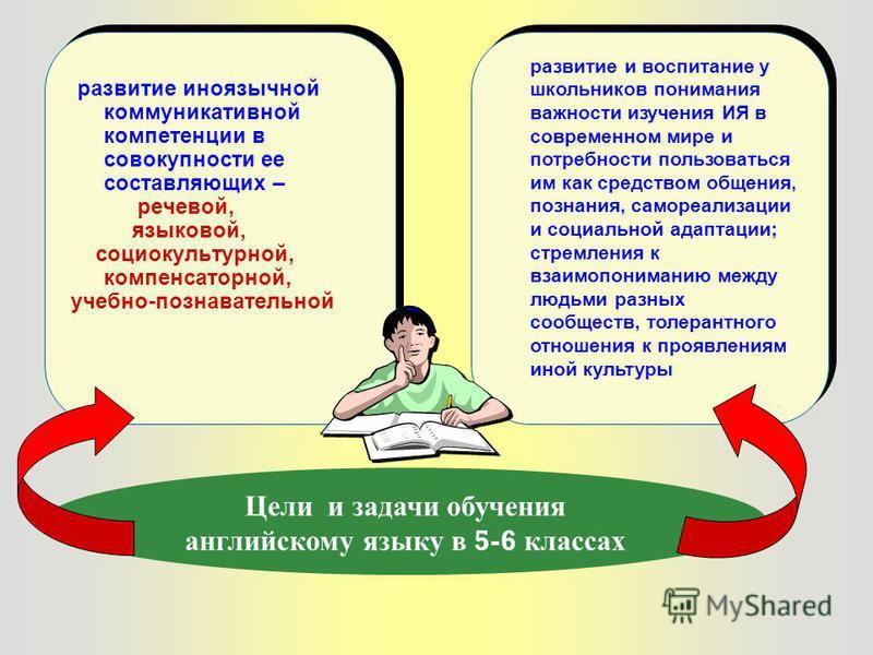 развитие иноязычной коммуникативной компетенции в совокупности ее составляющих – речевой, языковой, социокультурной, компенсаторной, учебно-познавательной развитие иноязычной коммуникативной компетенции в совокупности ее составляющих – речевой, языко