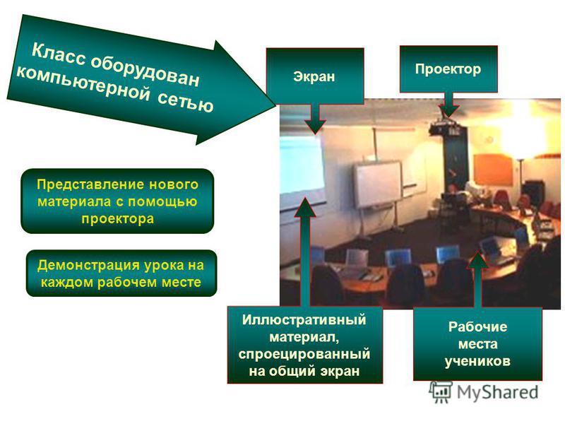 Представление нового материала с помощью проектора Экран Иллюстративный материал, спроецированный на общий экран Проектор Рабочие места учеников Класс оборудован компьютерной сетью Демонстрация урока на каждом рабочем месте