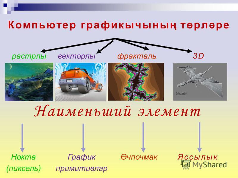 расстрелы Компьютер графикычының төрләре векторлы я фракталь Нокта (пиксель) График примитивлар Өчпочмак Наименьший элемент 3D Яссылык