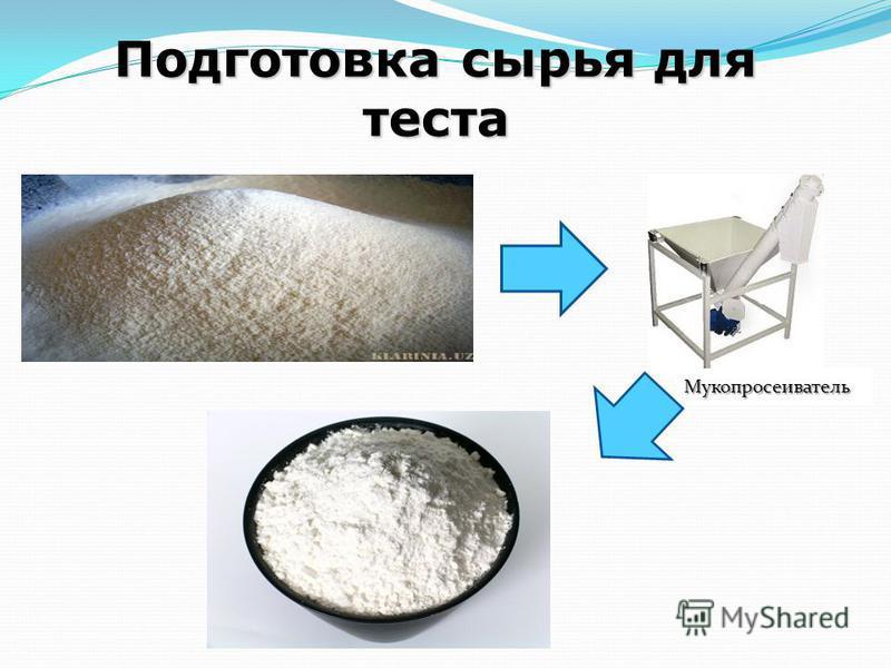 Подготовка сырья для теста Мукопросеиватель