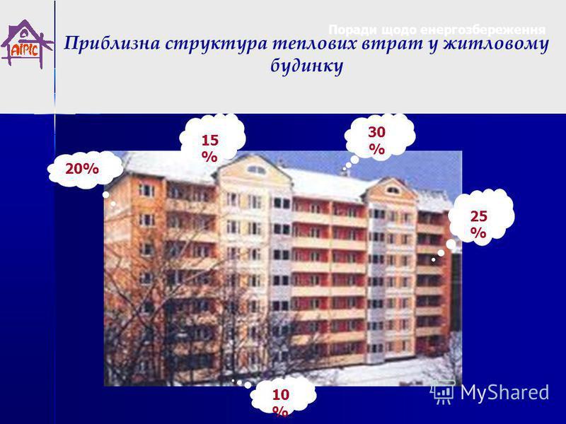 25 % 15%15% 10%10% 30 % 20% Приблизна структура теплових втрат у житловому будинку Поради щодо енергозбереження