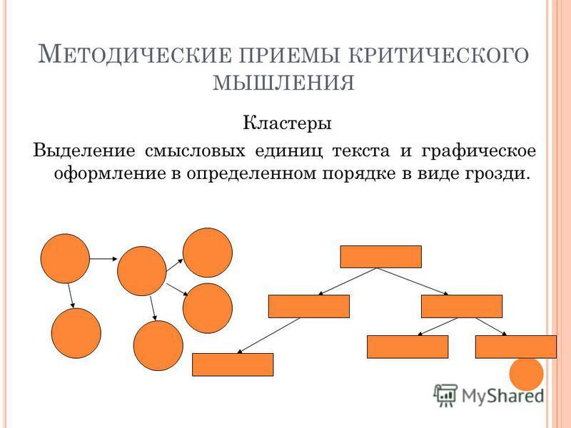М ЕТОДИЧЕСКИЕ ПРИЕМЫ КРИТИЧЕСКОГО МЫШЛЕНИЯ Кластеры Выделение смысловых единиц текста и графическое оформление в определенном порядке в виде грозди.
