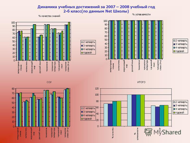 Динамика учебных достижений за 2007 – 2008 учебный год 2-б класс(по данным Net Школы)