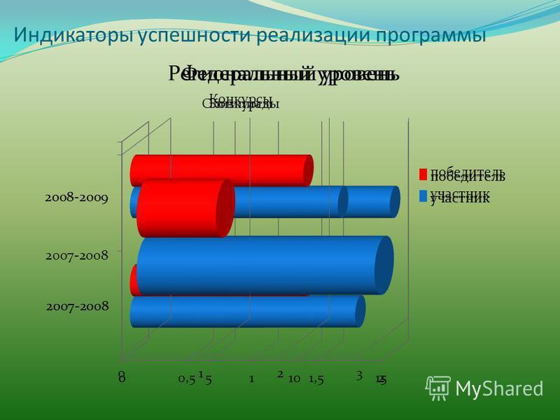 Индикаторы успешности реализации программы Региональный уровень Федеральный уровень