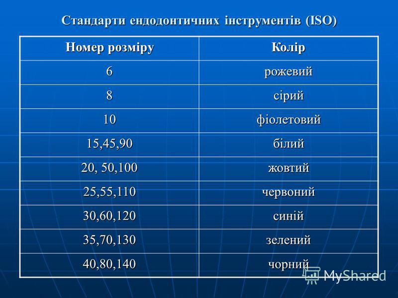 Стандарти ендодонтичних інструментів (ISO) Номер розміру Колір 6рожевий 8сірий 10фіолетовий 15,45,90білий 20, 50,100 жовтий 25,55,110червоний 30,60,120синій 35,70,130зелений 40,80,140чорний