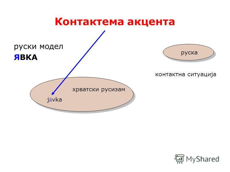 Контактема акцента русский модель ЯВКА контактна ситуација хрватски русизам j ȃ vka хрватски русизам j ȃ vka руска