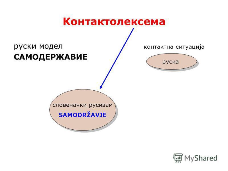 Контактолексема русский модель контактна ситуација САМОДЕРЖАВИЕ словеначки русизам SAMODRŽAVJE словеначки русизам SAMODRŽAVJE руска