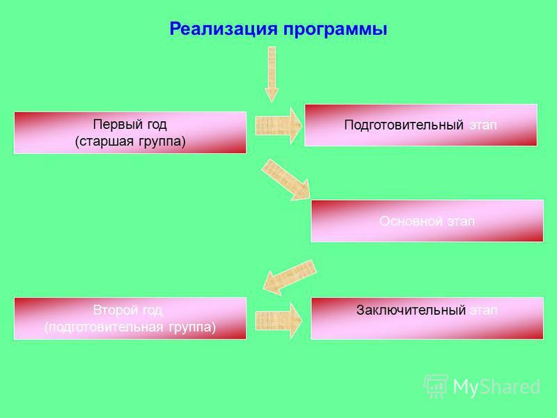 Реализация программы Подготовительный этап Первый год (старшая группа) Основной этап Второй год (подготовительная группа) Заключительный этап