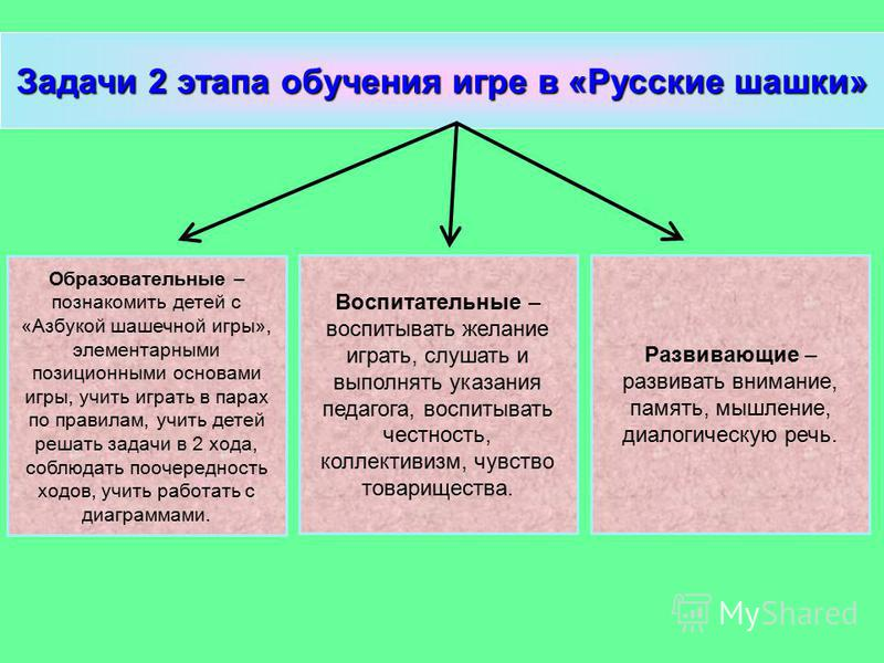 Задачи 2 этапа обучения игре в «Русские шашки» Образовательные – познакомить детей с «Азбукой шашечной игры», элементарными позиционными основами игры, учить играть в парах по правилам, учить детей решать задачи в 2 хода, соблюдать поочередность ходо