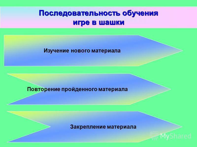Последовательность обучения игре в шашки Изучение нового материала Повторение пройденного материала Закрепление материала
