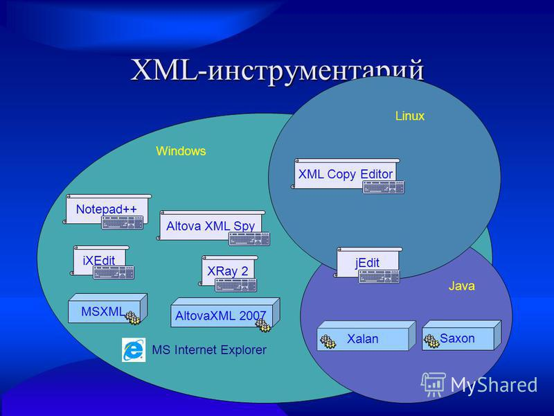 XML-инструментарий XalanSaxon XRay 2Altova XML SpyiXEditNotepad++ AltovaXML 2007MSXML MS Internet Explorer XML Copy Editor Windows Java Linux jEdit