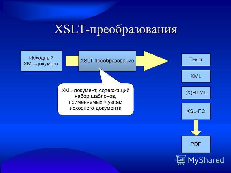 XSLT-преобразования Исходный XML-документ XSLT-преобразование Текст (X)HTML XSL-FO PDF XML XML-документ, содержащий набор шаблонов, применяемых к узлам исходного документа