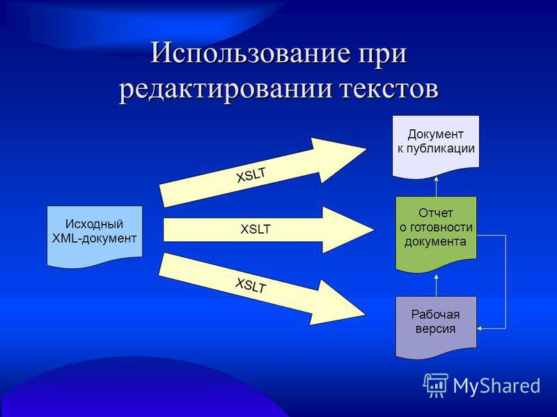 Использование при редактировании текстов Исходный XML-документ Документ к публикации Рабочая версия XSLT Отчет о готовности документа