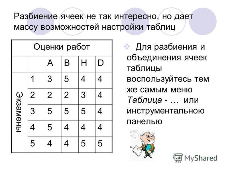 Разбиение ячеек не так интересно, но дает массу возможностей настройки таблиц Для разбиения и объединения ячеек таблицы воспользуйтесь тем же самым меню Таблица - … или инструментальною панелью Оценки работ ABHD Экзамены 13544 22234 35554 45444 54455