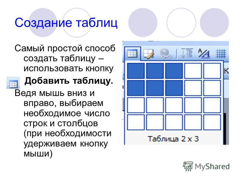 Создание таблиц Самый простой способ создать таблицу – использовать кнопку Добавить таблицу. Ведя мышь вниз и вправо, выбираем необходимое число строк и столбцов (при необходимости удерживаем кнопку мыши)