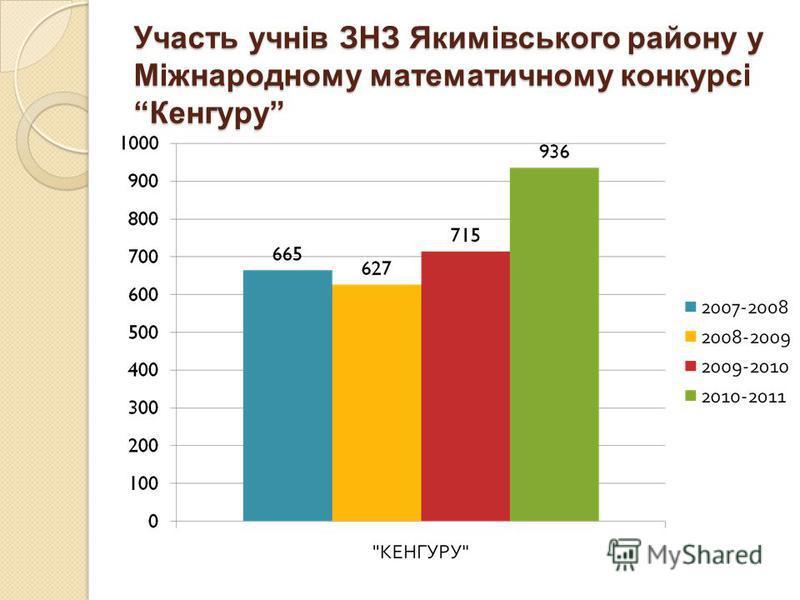 Участь учнів ЗНЗ Якимівського району у Міжнародному математичному конкурсі Кенгуру